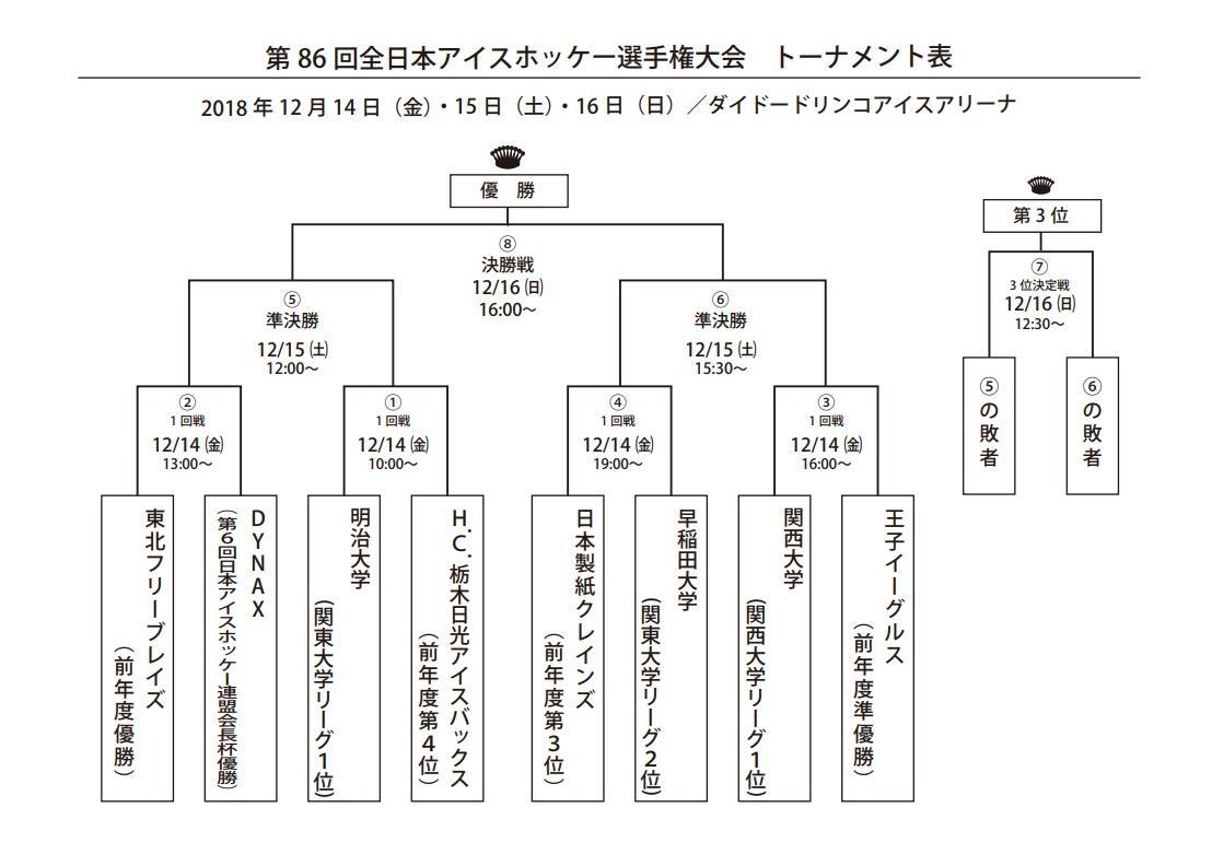 「第86回全日本アイスホッケー選手権」